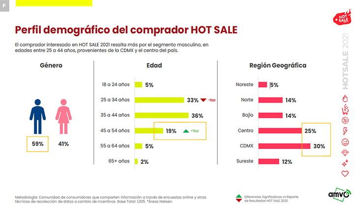 intención de compra Hot Sale 2021