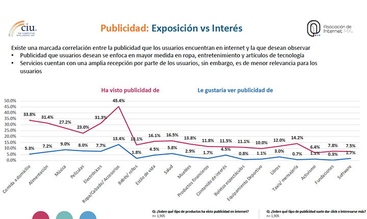internautas mexicanos se conectan