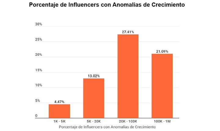 Fraude influencers en México