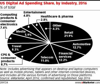 Inversión en publicidad digital gráfica