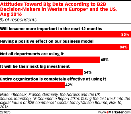 B2B invertirán en Big Data
