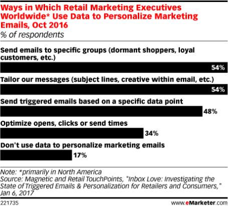 Encuesta sobre email marketing para la personalización del eCommerce.