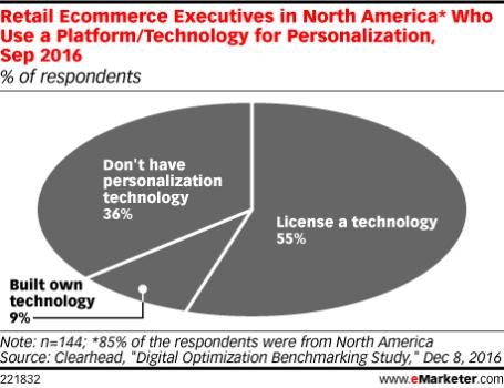 Encuesta sobre tecnología para la personalización del eCommerce.