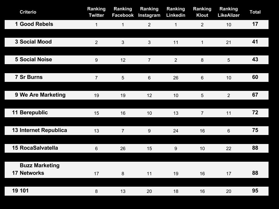 top agencias social media en España