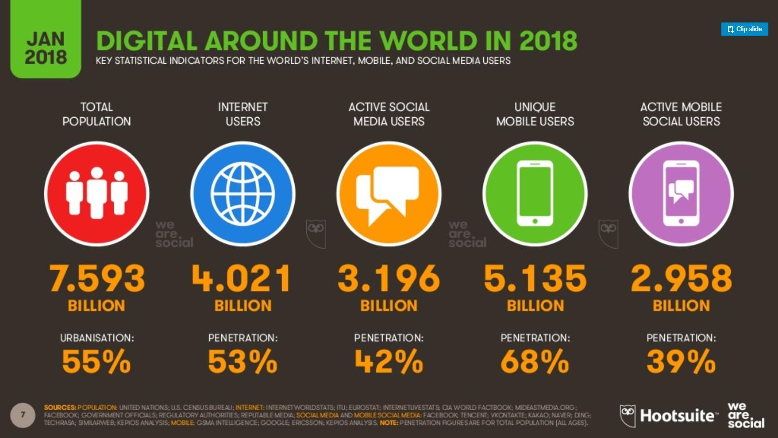 El número de usuarios de Internet en el mundo supera el 50% de la población: 4.000 millones (2018)