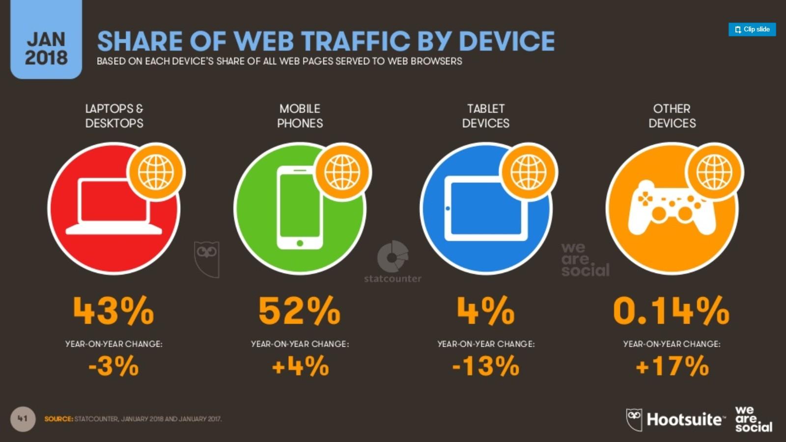 El número de usuarios de Internet en el mundo 2 dispositivos