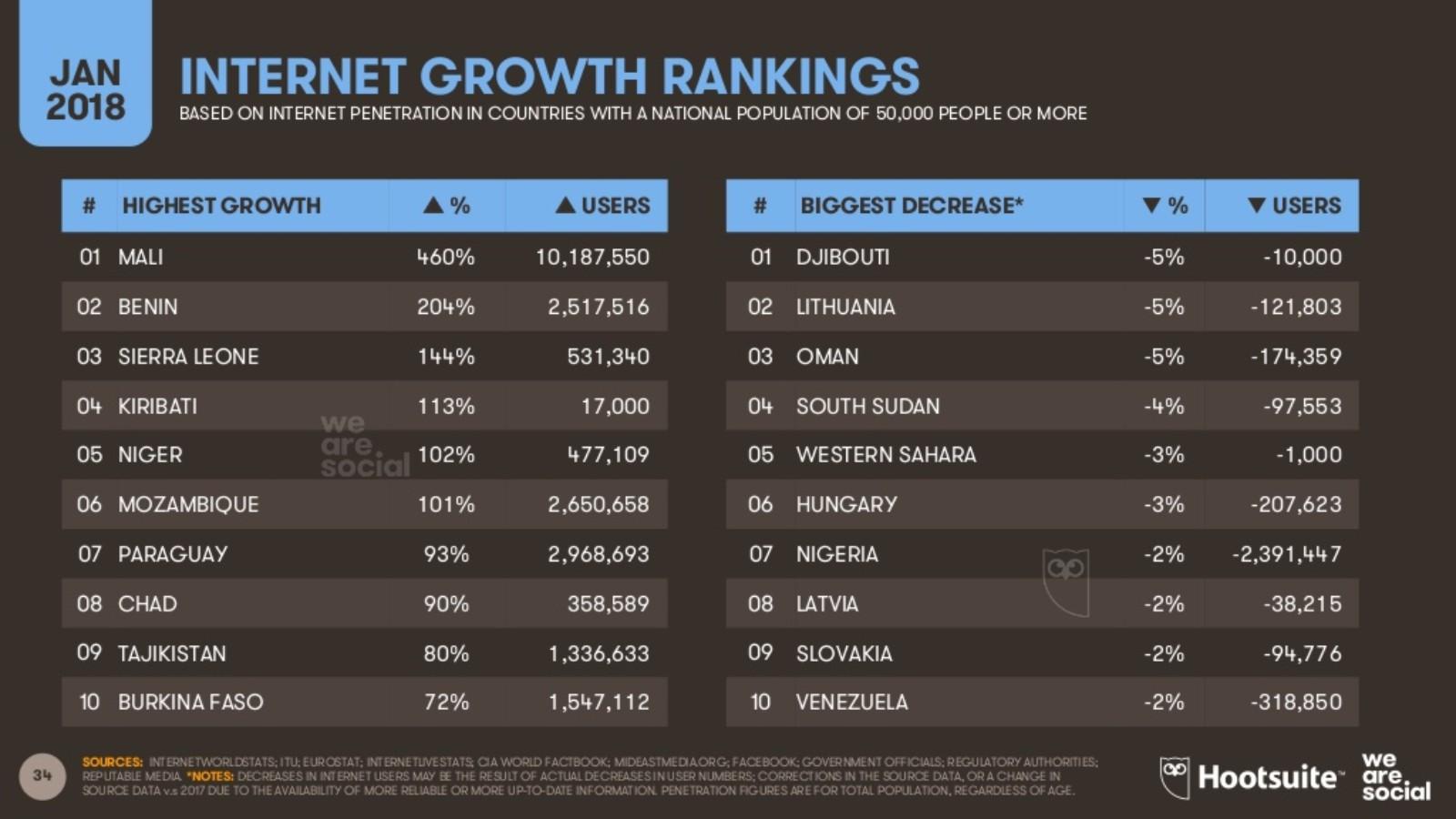 El número de usuarios de Internet en el mundo última países con mayor crecimiento