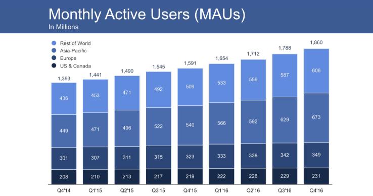 2000 millones de usuarios facebook