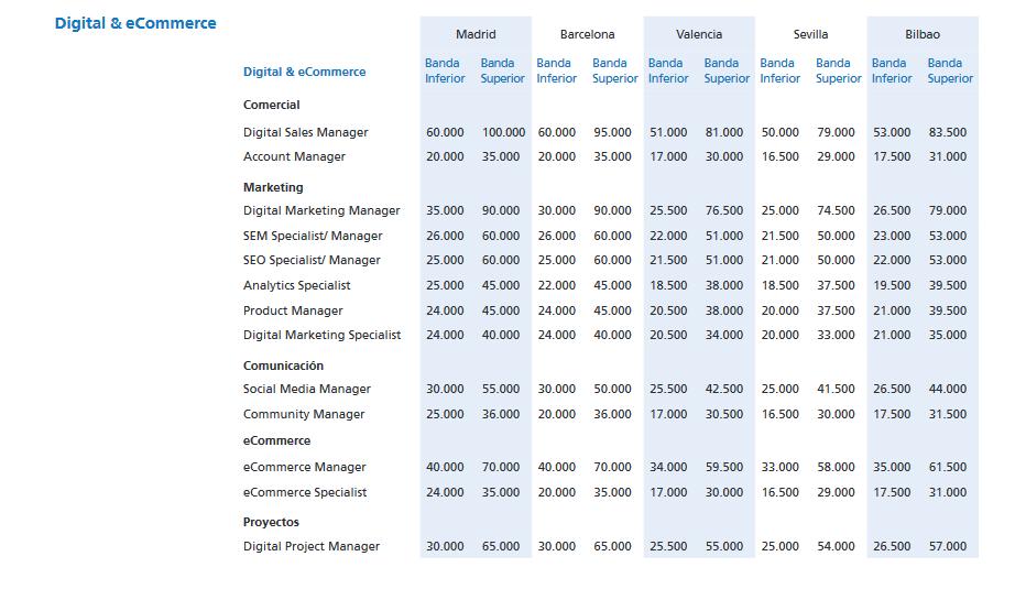 Tabla de salarios en Digital & eCommerce, Randstad.