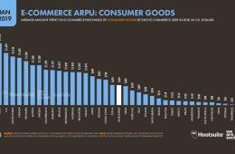 comercio electrónico en el mundo