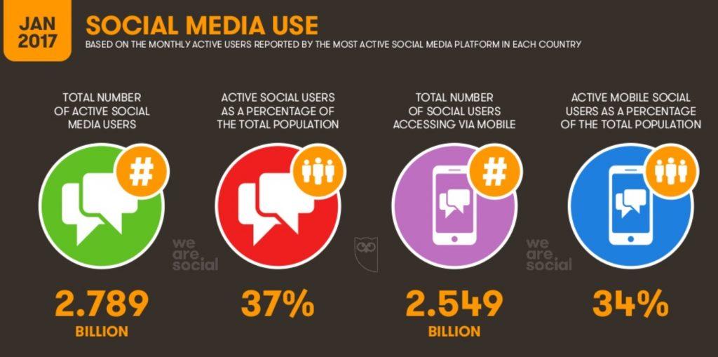 We Are Social 2017: uso de redes sociales