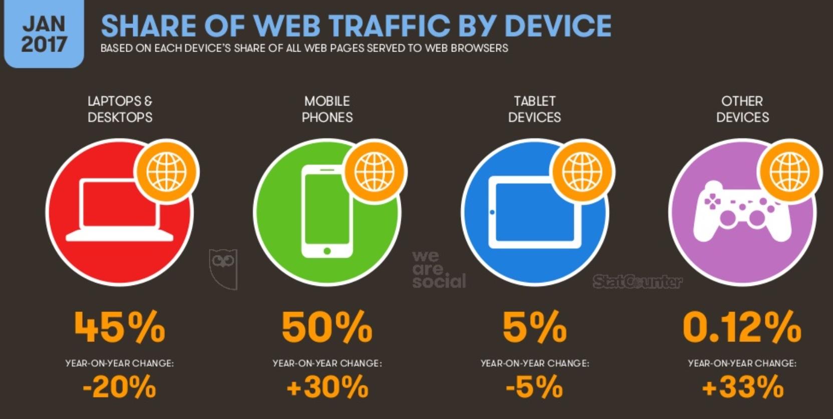 We Are Social 2017: tráfico por dispositivo, el móvil es líder