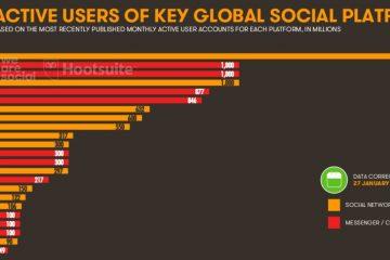 Usuarios activos plataformas sociales. redes sociales con más usuarios del mundo