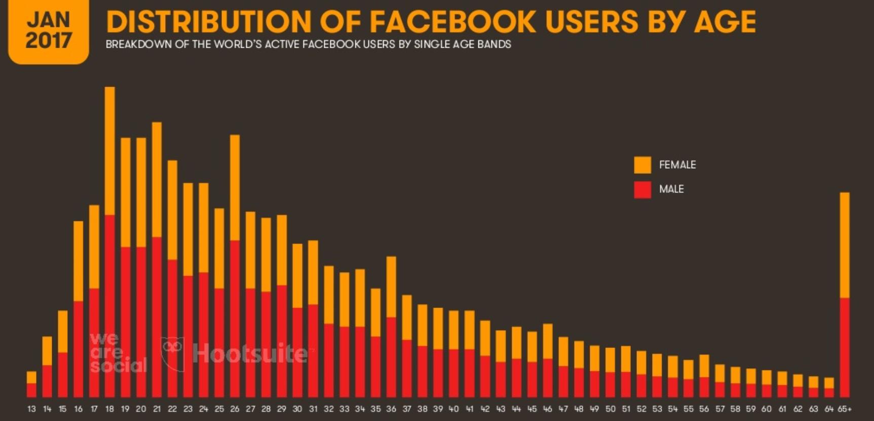 Facebook reina en redes sociales. Perfil del usuario