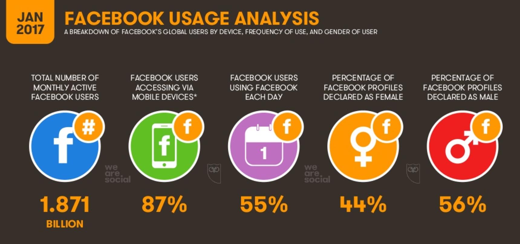 Facebook reina en redes sociales: análisis de uso