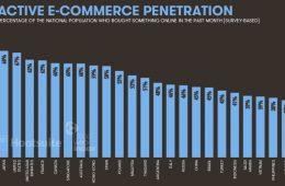 comercio electrónico en el mundo en 2017