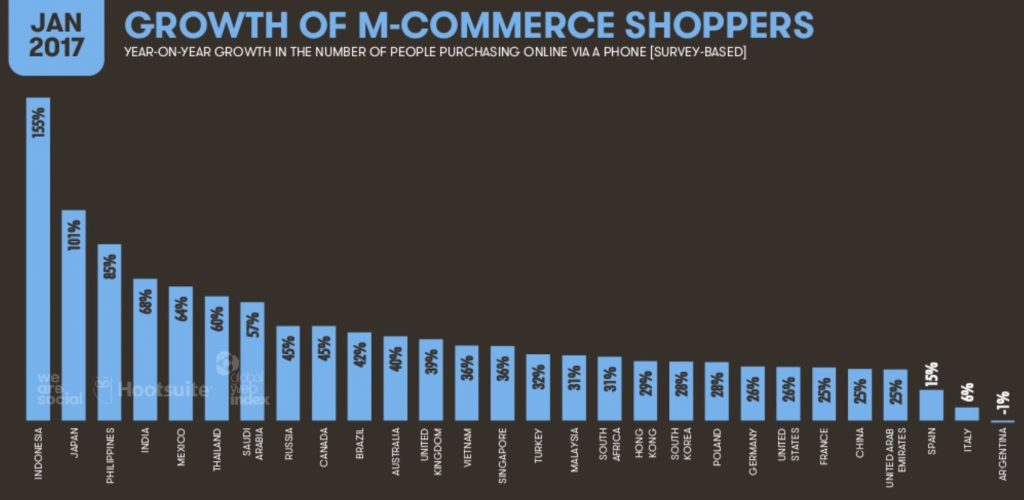 eCommerce 2017: crecimiento usuarios mCommerce