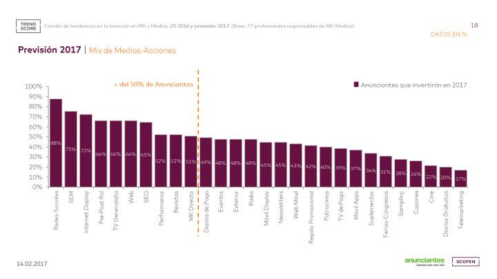 prevision inversion medios 2017