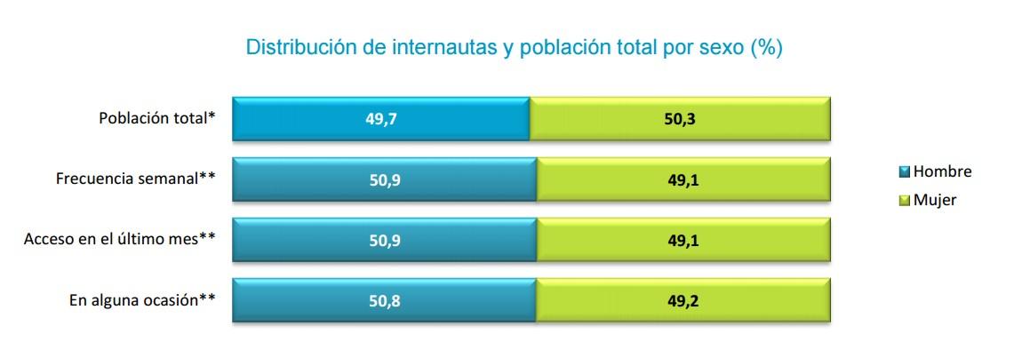 internautas españoles mujeres y hombres int 1