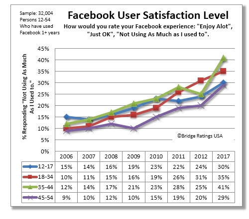 El número de los usuarios satisfechos con Facebook disminuye cada vez más. Fuente: http://www.bridgeratings.com/