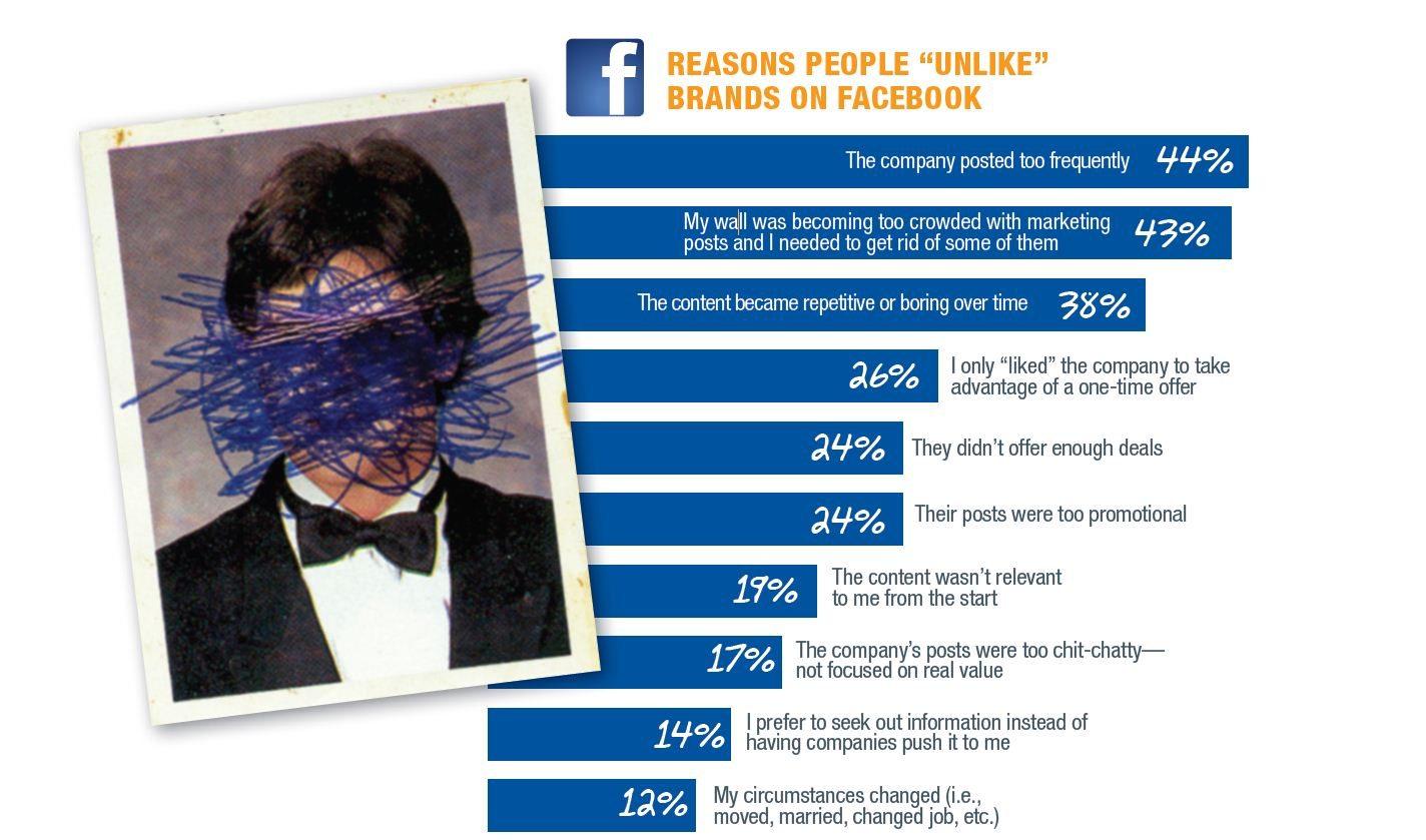 Marcas y Facebook