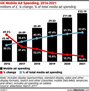 Gasto en publicidad mobile en Reino Unido