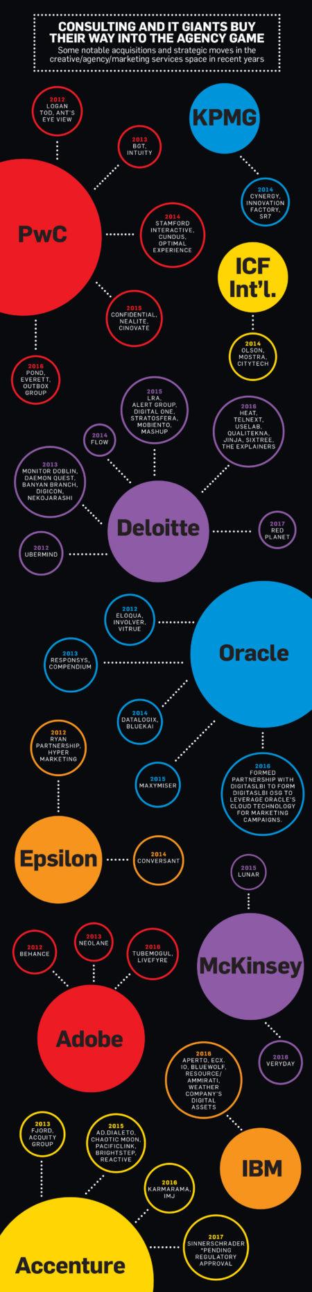 Infografía: AdWeek