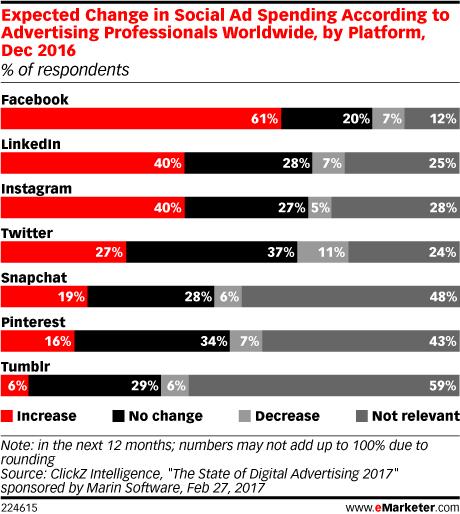 Anunciantes invertirán más en Facebook