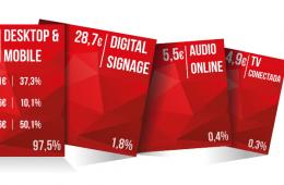 Estudio de inversión en publicidad digital. IAB.