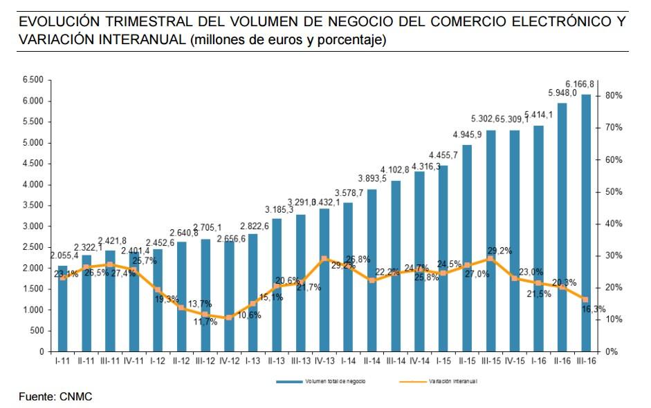 eCommerce crece en España interior grafica 1