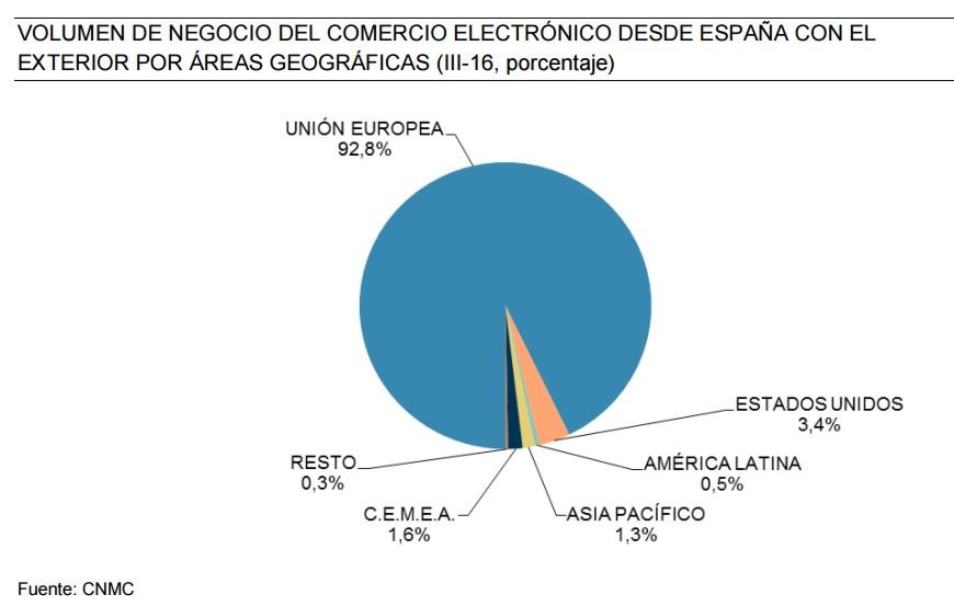 eCommerce crece en España interior unión europea compra 1