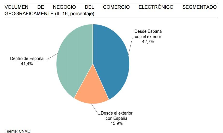 eCommerce crece en España interior geograficamente 1