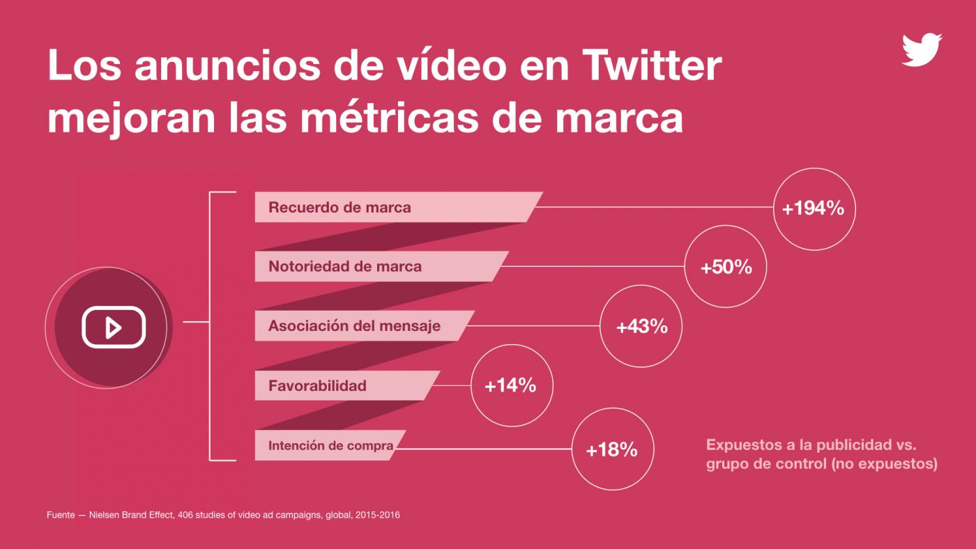 vídeo In-Stream de Twitter3