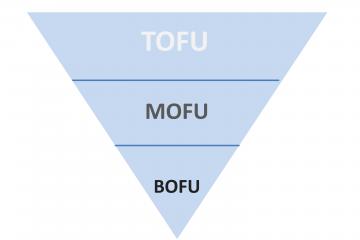 Funnel de conversión con TOFU, MOFU y BOFU.