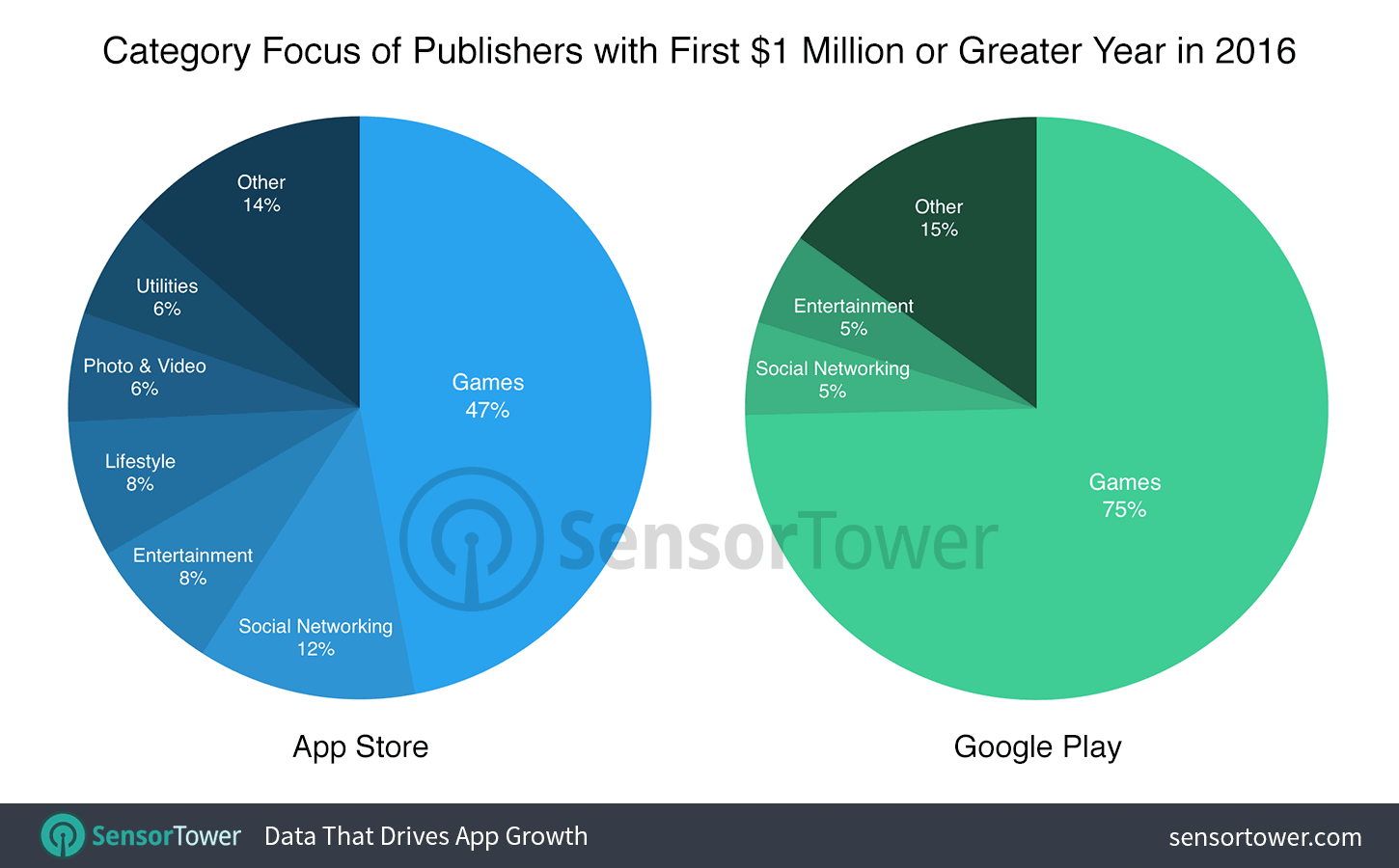 category-focus-first-time-million-dollar-publishers