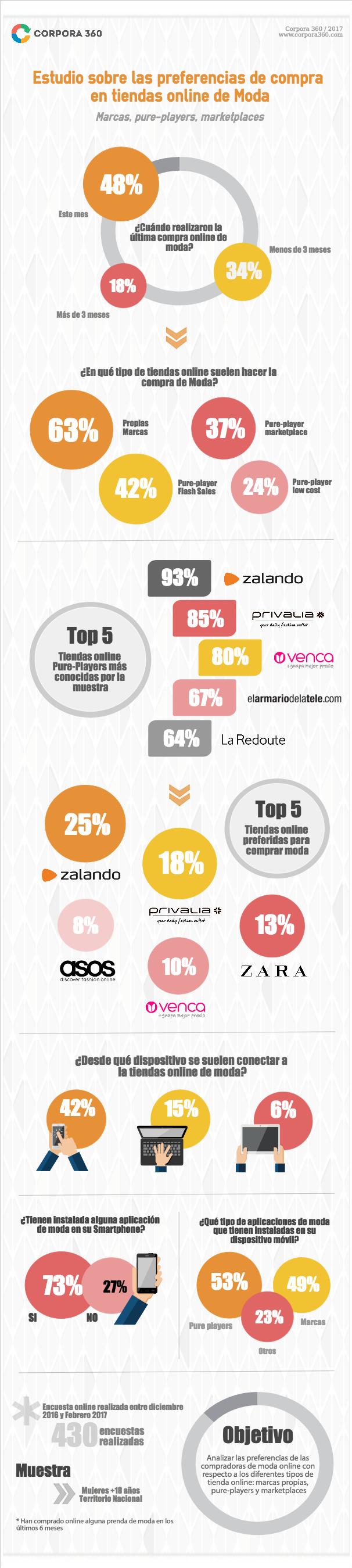 tiendas online de moda preferidas en España Infografía Imagen Corpora360