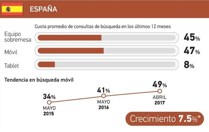 El crecimiento del uso de la búsqueda móvil alcanza un 7,5% en España, la más alta en Europa.