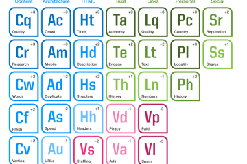 Tabla periódica del SEO