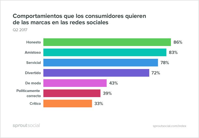 Comportamiento-marcas-redes-sociales