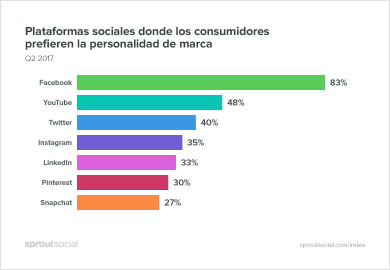 redes-sociales-para-mostrar-personalidad