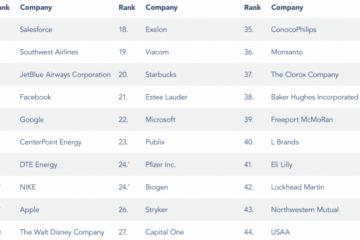 mejores empresas para trabajar