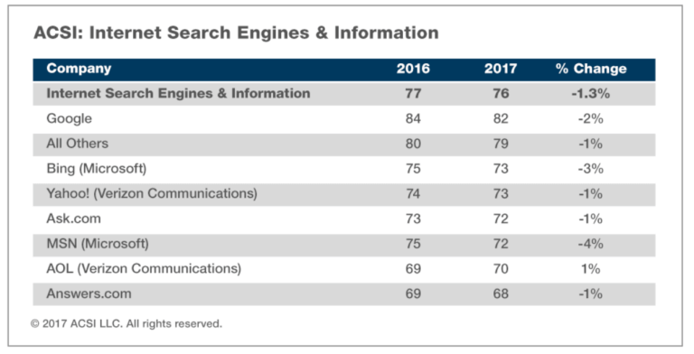 Imagen: Search Engine Land