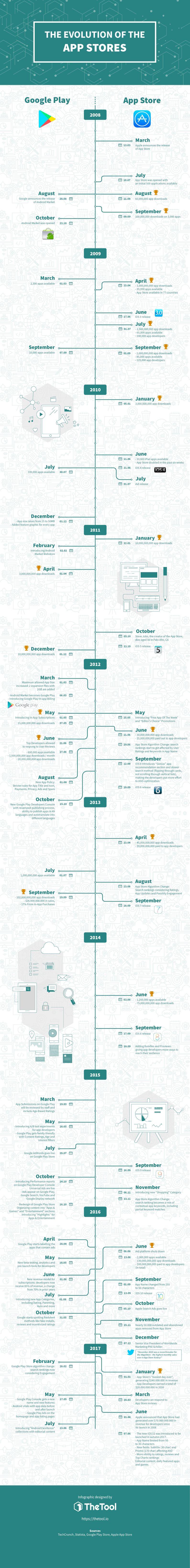 evolution-app-stores-infographic-thetool-compressor