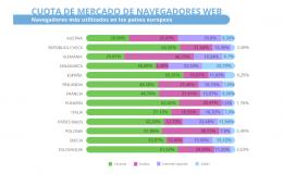 cómo compramos por internet: Cuota de mercado de navegadores web