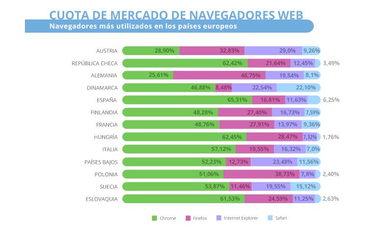 Cuota de mercado de navegadores web