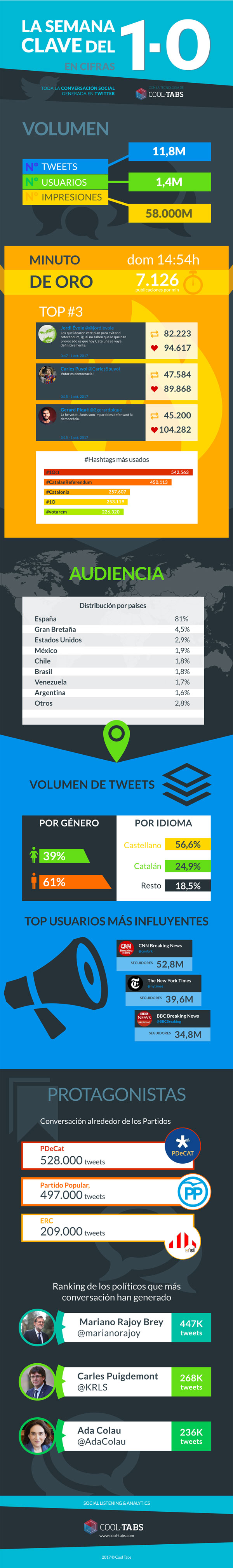 1-O en Twitter infografía