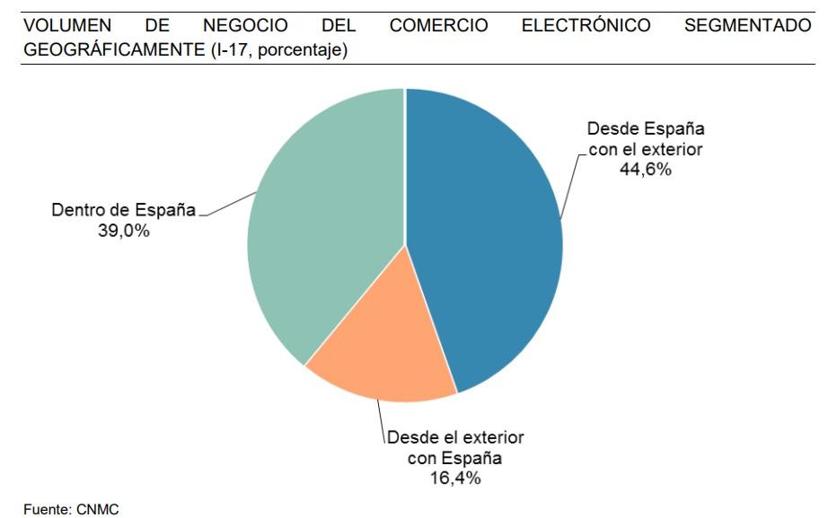ecommerce español facturó imagen 3 geográfico 1