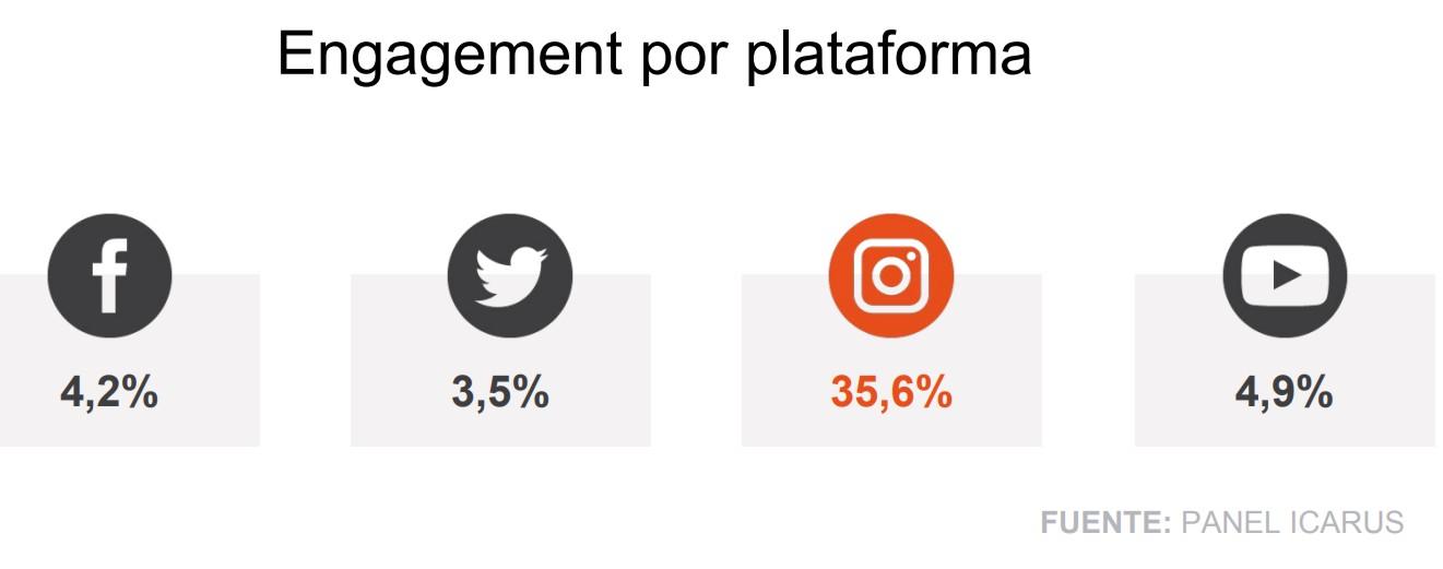 marcas más relevantes en redes sociales 2 engagement