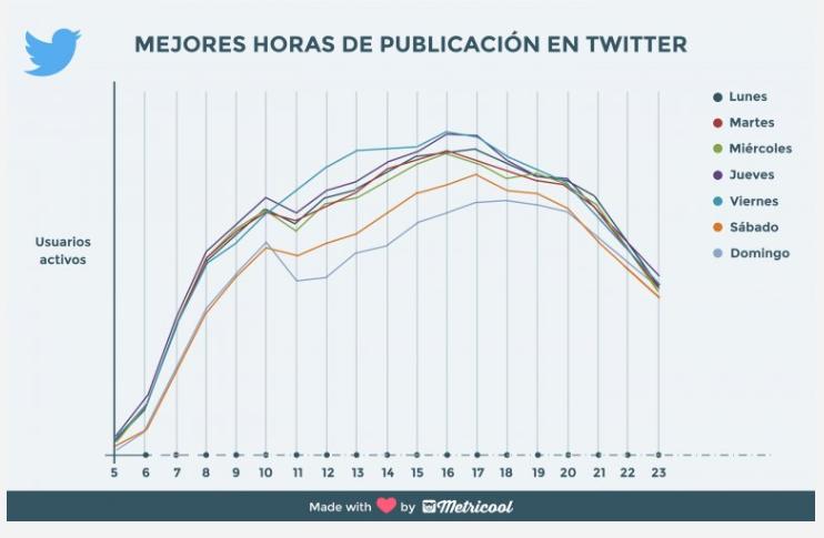 hora-para-tuitear-metricool