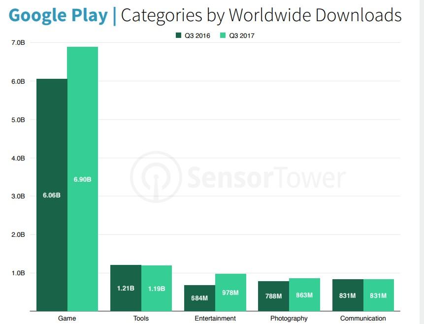 las apps más descargadas del mundo 2